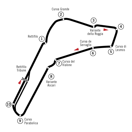 Autodroma Nationale di Monza